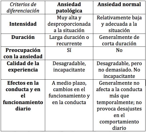 Caracteristicas de la ansiedad normal y ansiedad patológica